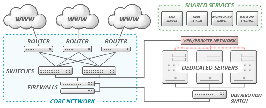 Network Infrstructure Diagram